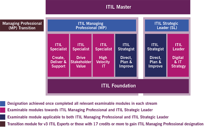There are several levels of ITIL 4 Certification ranging from ITIL Foundation to ITIL Master.