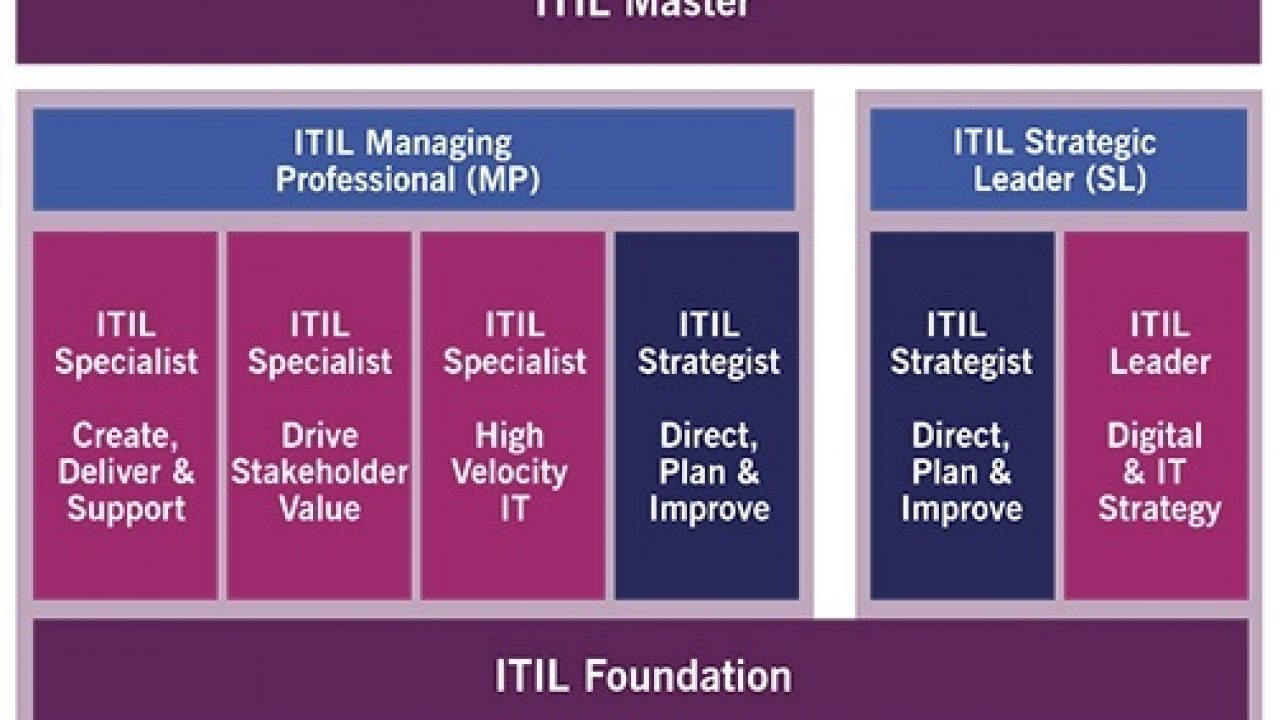 Itil Foundation Certification Training And Exam Guide Work Shift Hub