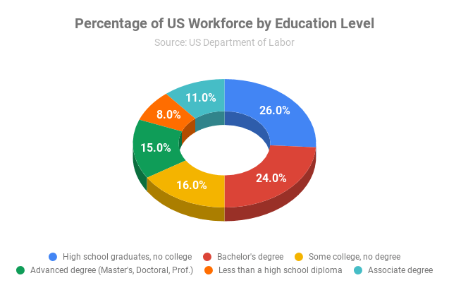 High School Graduates make up the largest percent of workers