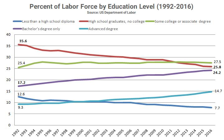 High school graduates and those without a college degree make up the largest percent of the US workforce