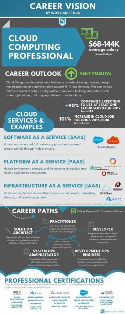 Cloud jobs are growing fast. Get a cloud certification today to join the revolution.