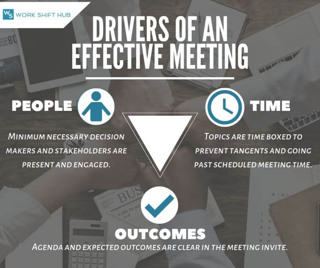 Drivers of an Effective Meeting: People, Time, and Outcomes