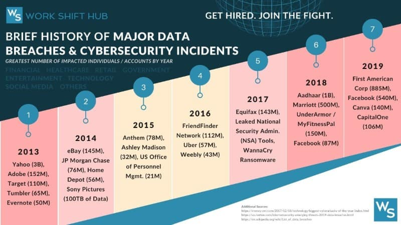 Cybersecurity Data Breach History